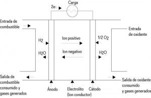 Tecnologias de hidrogeno y celdas de combustible