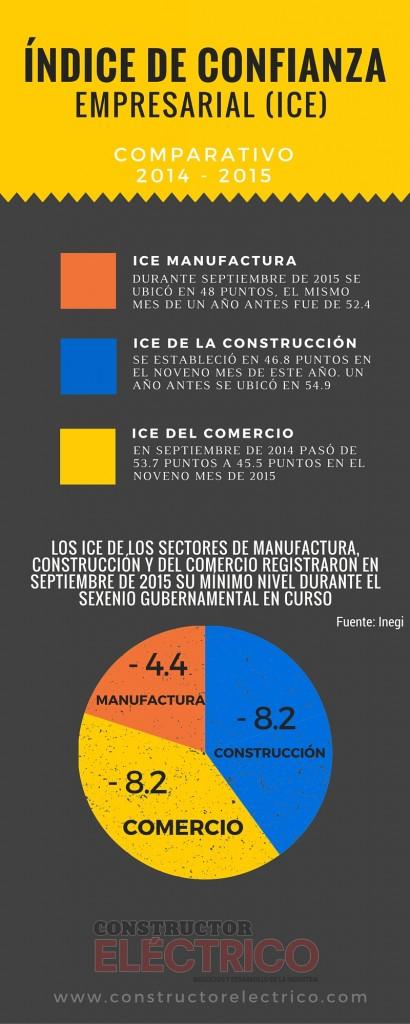 Infografía ICE